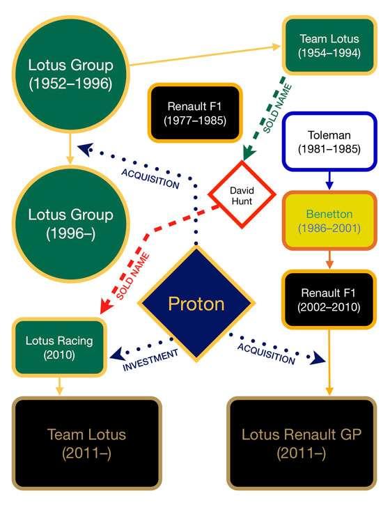 """A trajetória do nome """"Lotus"""" em gráfico"""